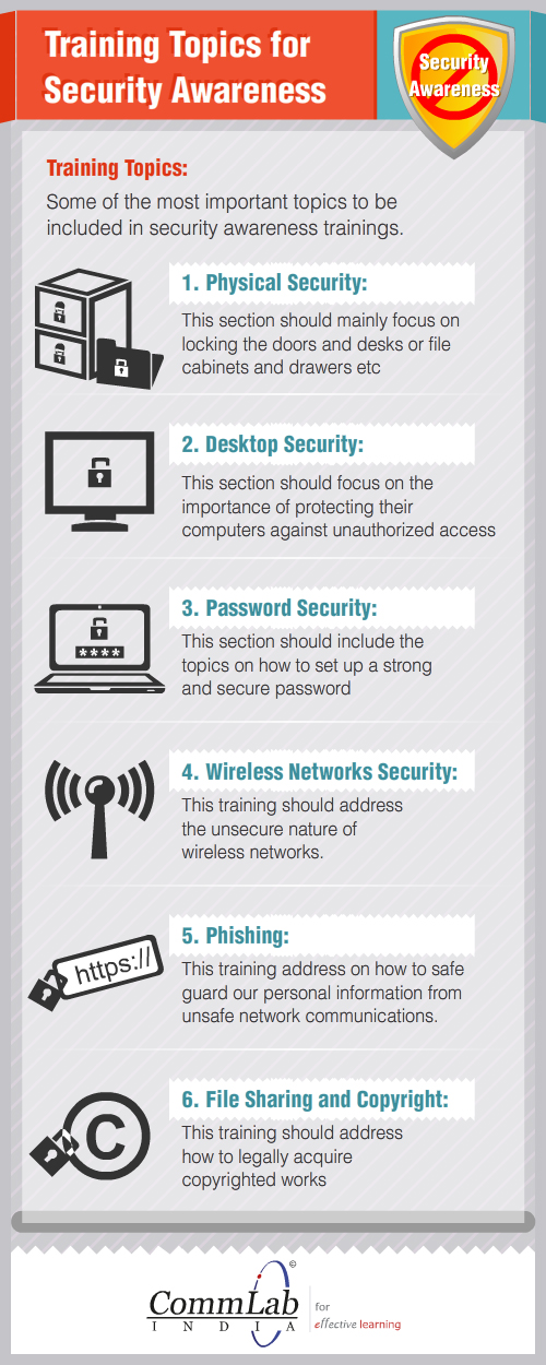 Suggested Curriculum for Security Awareness Program