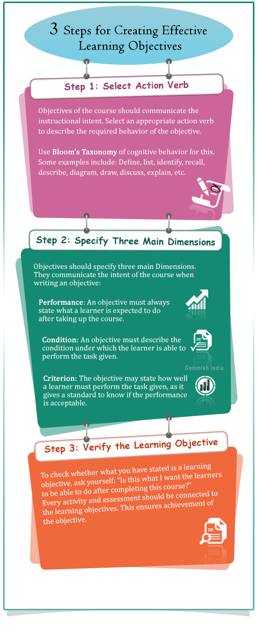 3 Steps for Creating Effective Learning Objectives – INFOGRAPHIC