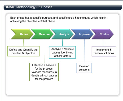 Dmaic Methodology - 5 Phases