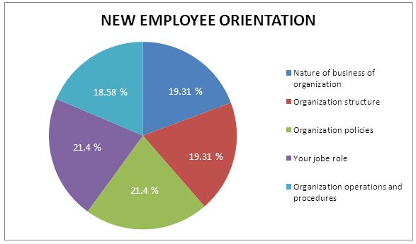 A Survey On Best Practices of New Hire Orientation Training Program