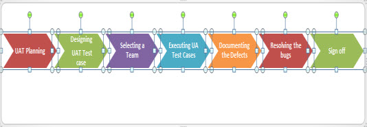 Steps for User Acceptance Test in eLearning
