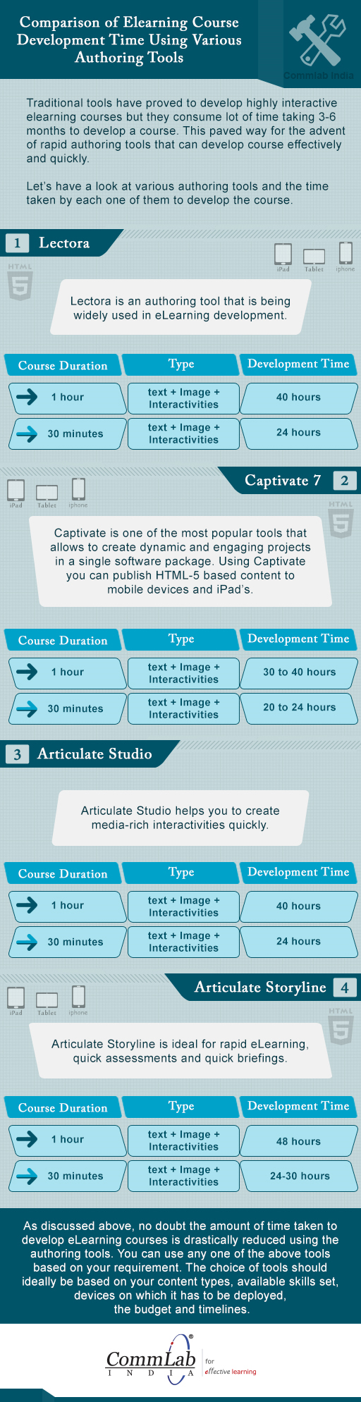 Comparison of eLearning Development Time Using Tools – An Infographic
