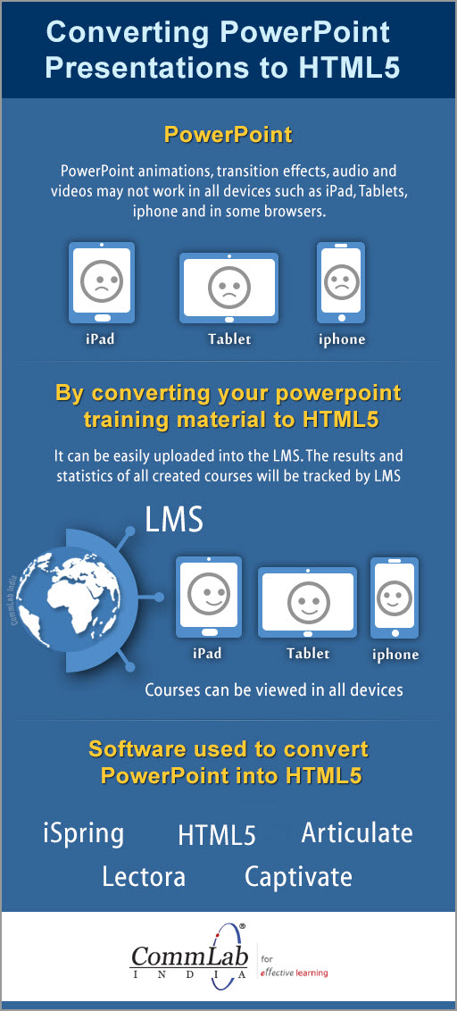 Converting Power Point Presentations to HTML5 – INFOGRAPHIC