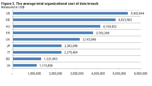 Information about  Total Average Cost of data breaches