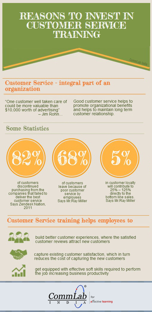 to Invest in Customer Service Training – INFOGRAPHIC