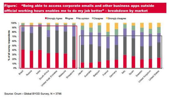 Statistics on BYOD