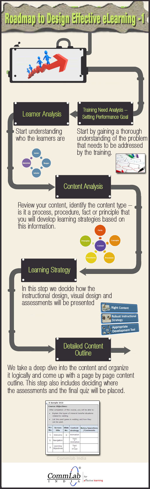 Roadmap To Design Effective eLearning Part1 - An Infographic