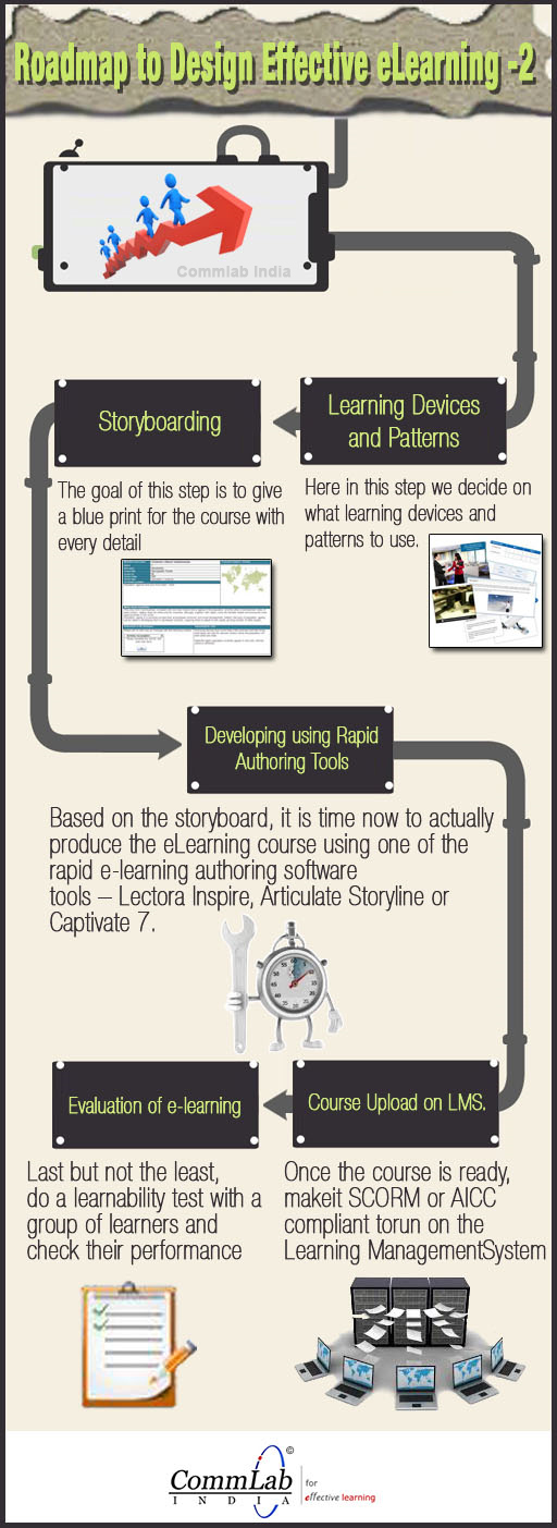 Roadmap To Design Effective eLearning Part2 – An Infographic