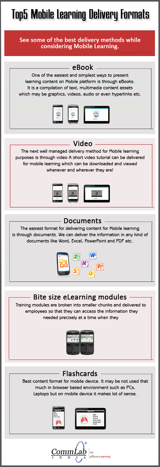 Top 5 Mobile Learning Delivery Formats – An INFOGRAPHIC