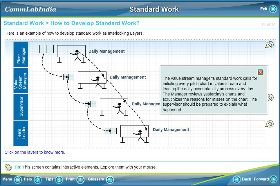 Online Training Course on Lean Manufacturing