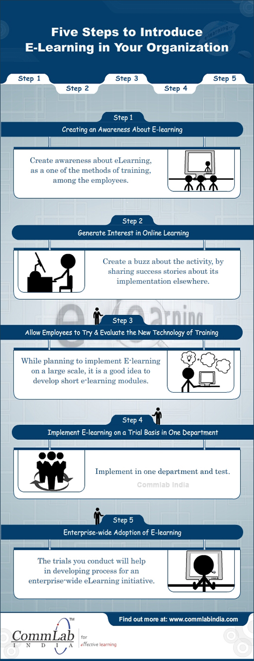5 - Steps to Introduce eLearning in Your Organization - An Infographic