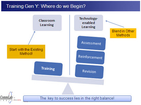 Training Gen Y: Where Do We Begin?