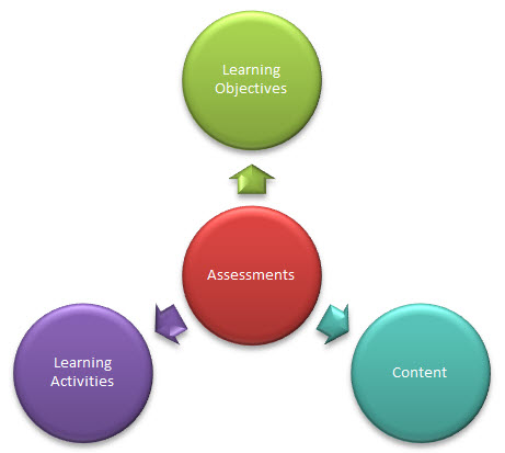 Criteria for Designing Assessments