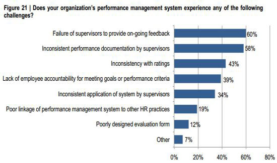 Performance Management Practices Survey, 2012
