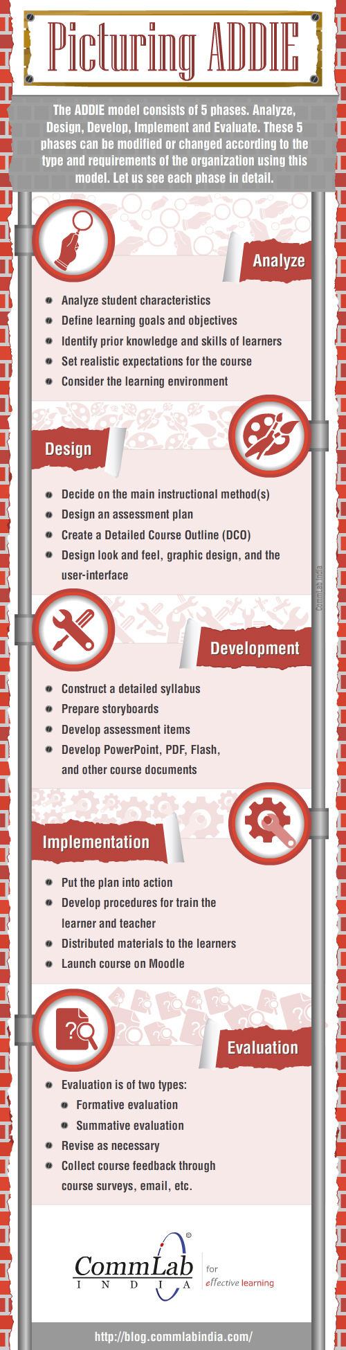 Picturing the Phases of ADDIE Model – An Infographic