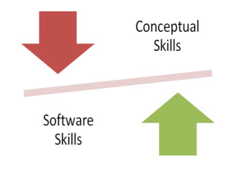 Conceptual Skills and Software Skills