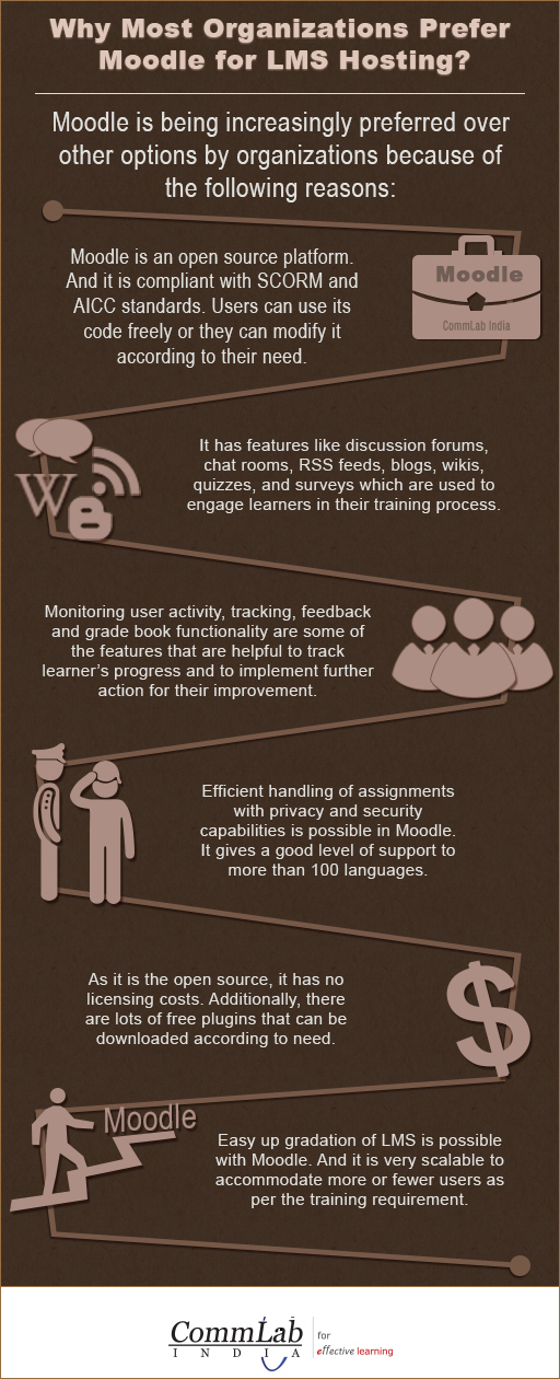 Why Consider Moodle for LMS Hosting? – An Infographic