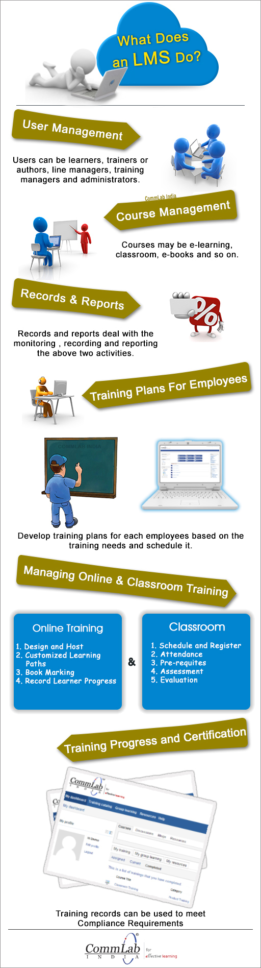 How Can LMS Help Your Organization in Training Employees? – An Infographic