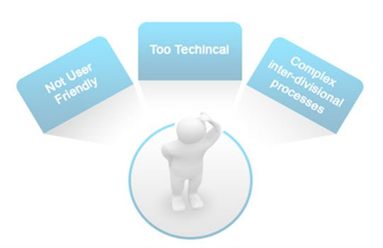Difficulties with Software Training