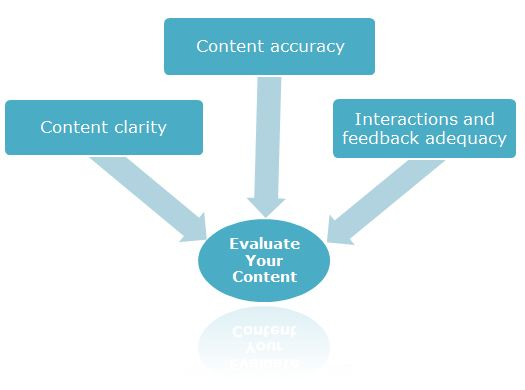Evaluate Your Content