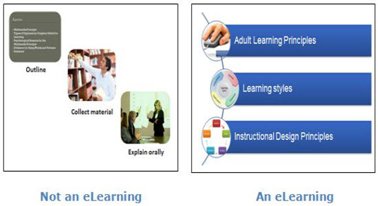 Process and Approach to Aid Different Learning Styles