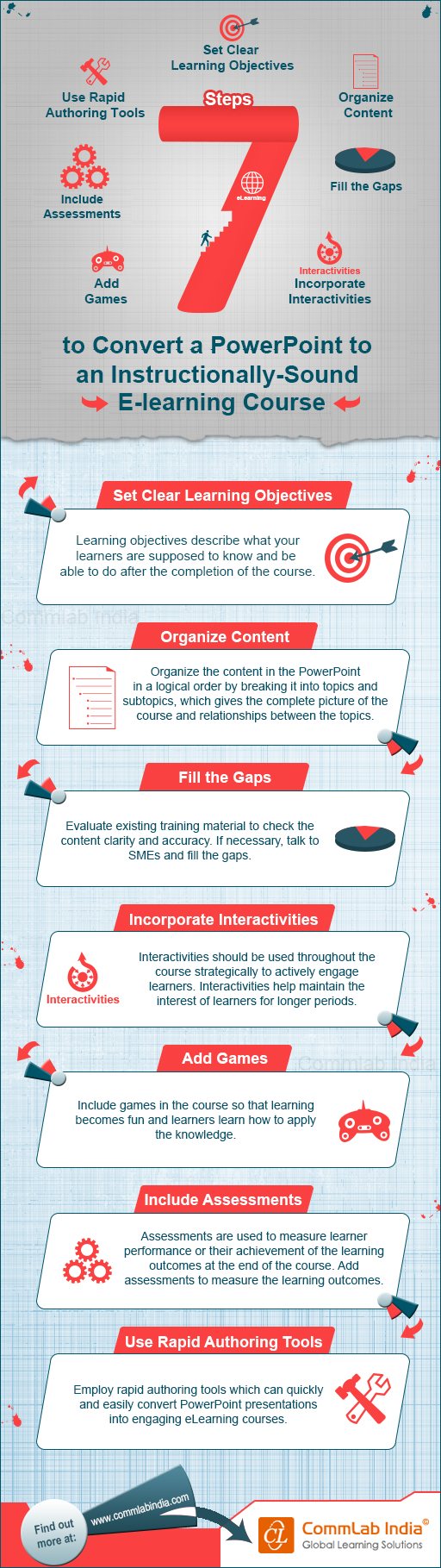 7 Steps to Convert a PowerPoint to an Instructionally-Sound E-learning Course [Infographic]
