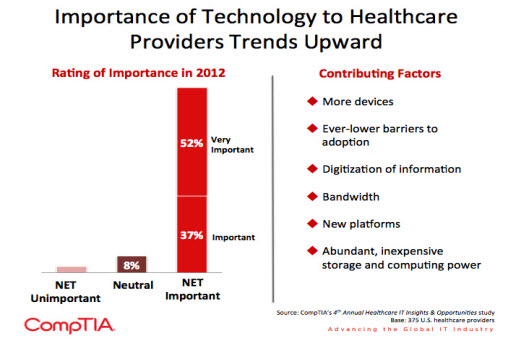 A survey by Comptia