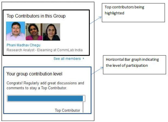 Top contributors Board