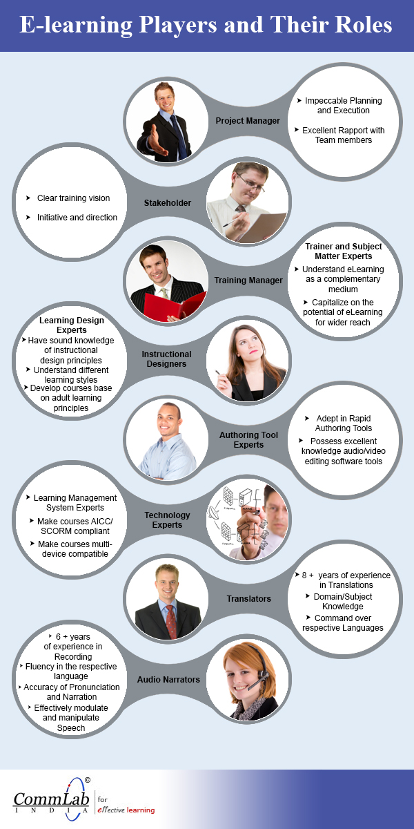 E-learning players and their roles