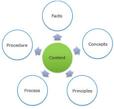 Analyzing the Content