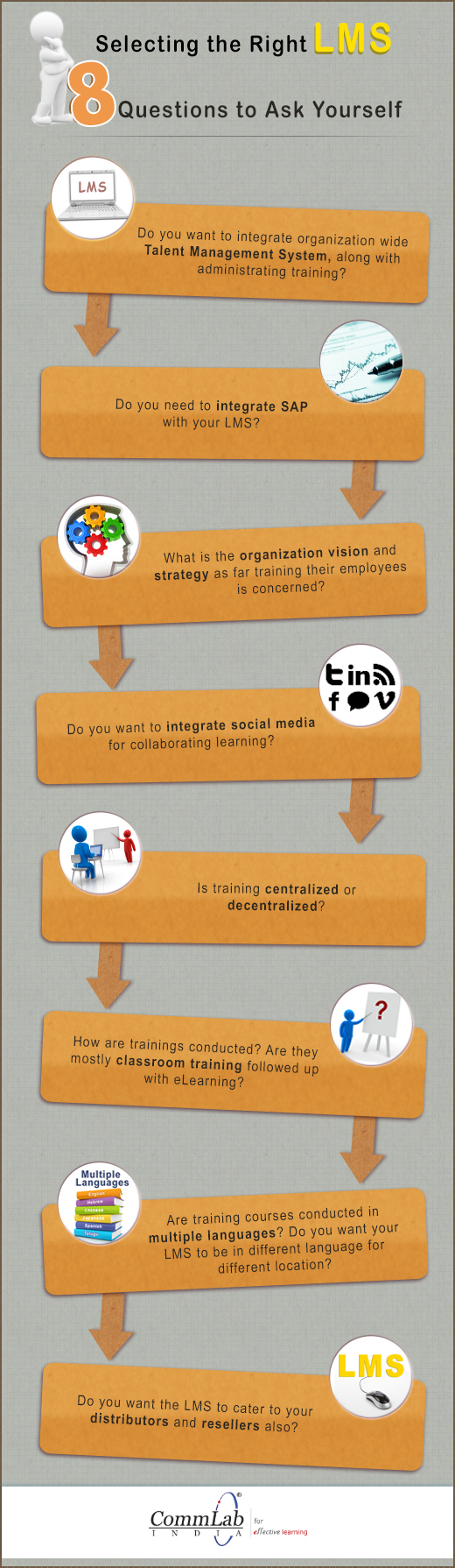 Selecting the Right LMS - 8 Questions to Ask Yourself - An Infographic