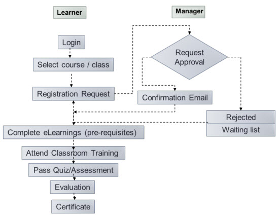 Training Workflow
