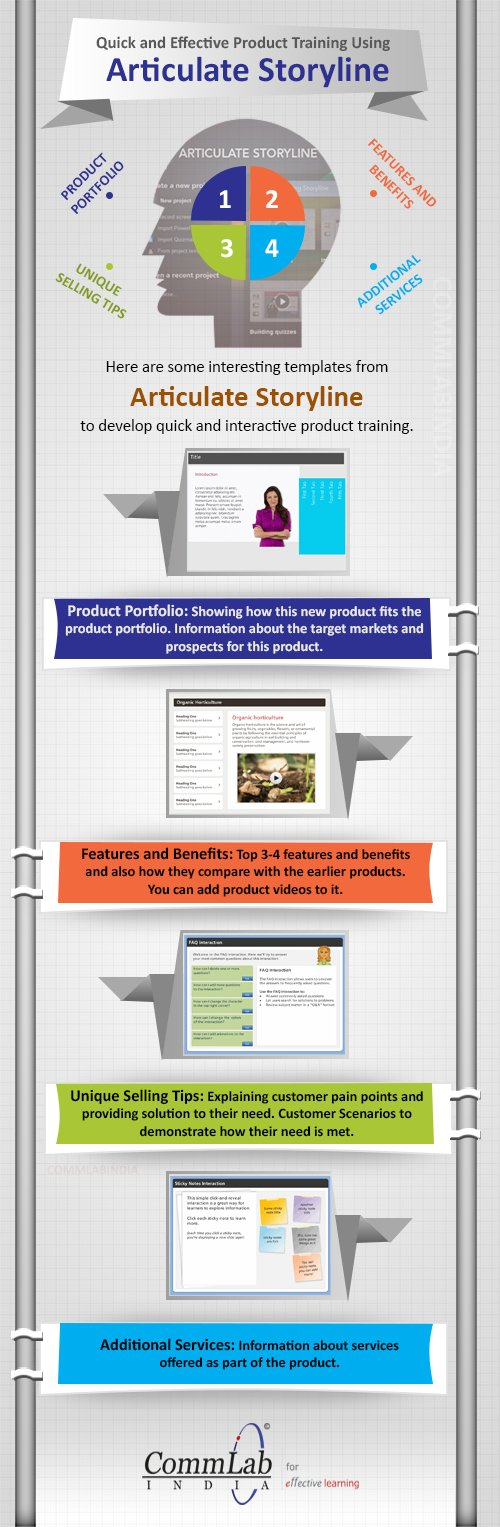 Articulate Storyline for Quick and Effective Product Training - An Infographic
