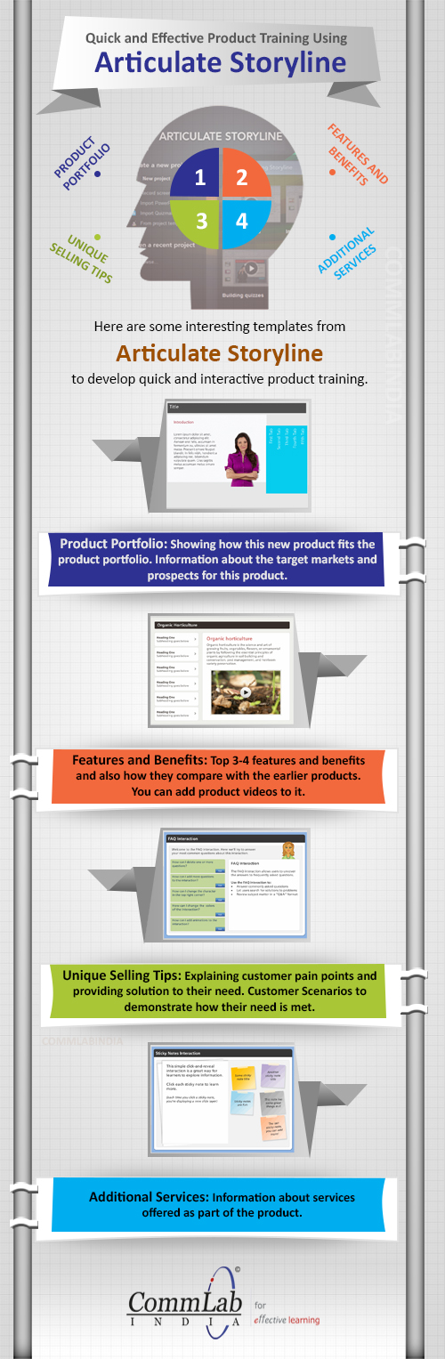 Articulate Storyline for Quick and Effective Product Training – An Infographic