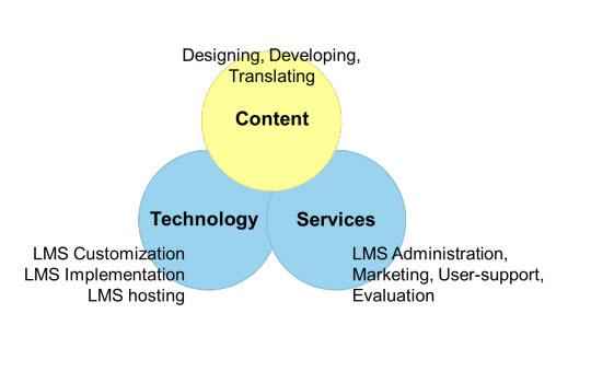 Content, Technology, Services