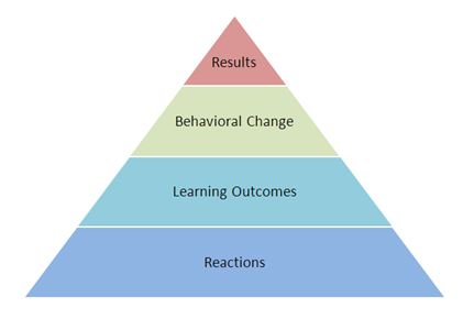 four-level model of evaluation