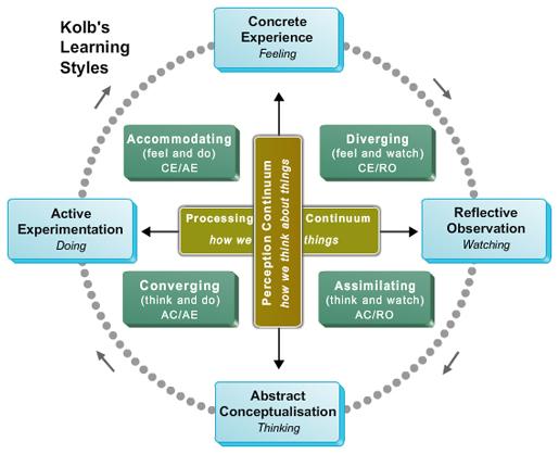 Kolbs Learning Styles