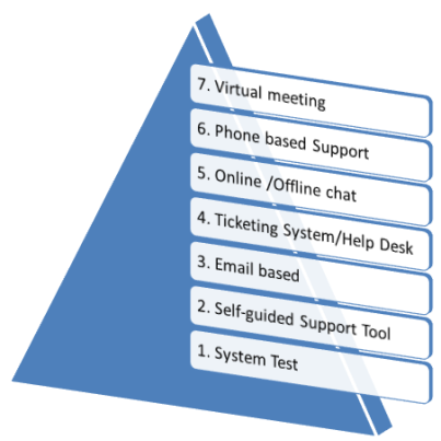 Seven Support Levels for LMS Administration