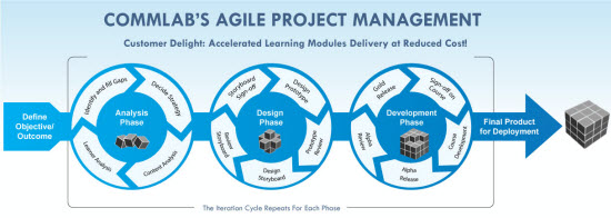 View eBook on How Important is Project Management for eLearning Course Development?