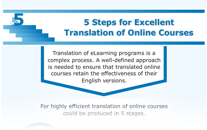 5 Steps for Excellent Translation of Online Courses – An Infographic