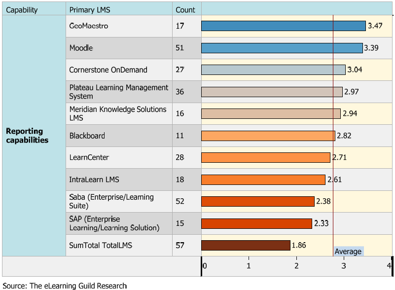 E-Learning Guild Report on Moodle