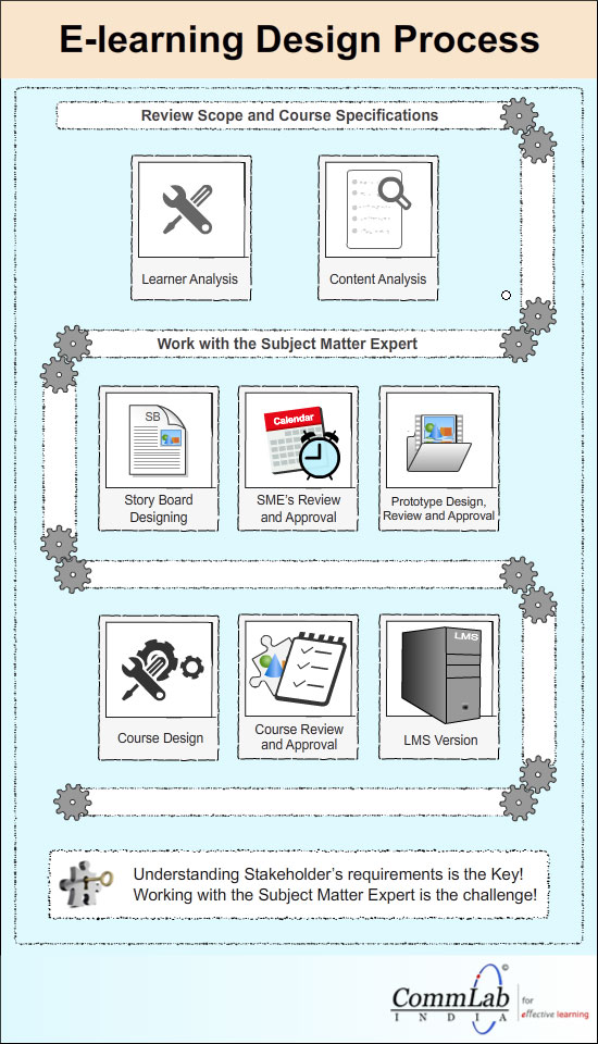 E-learning Design Process - An Infographic