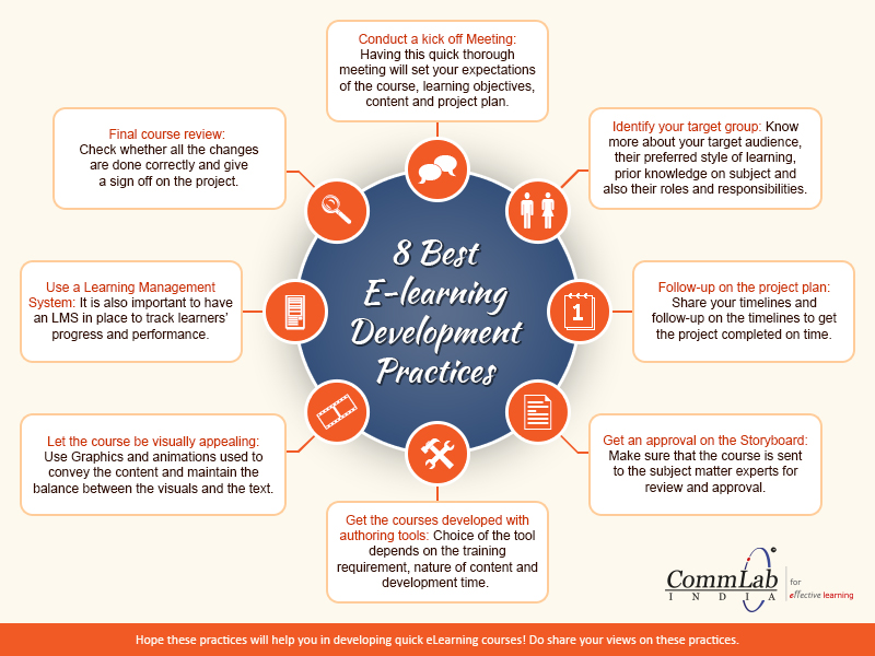 8 Best E-learning Development Practices – An Info graphic
