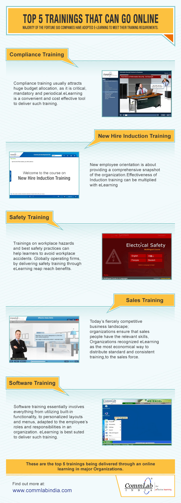 Top 5 Trainings That Can Go Online – An Infographic