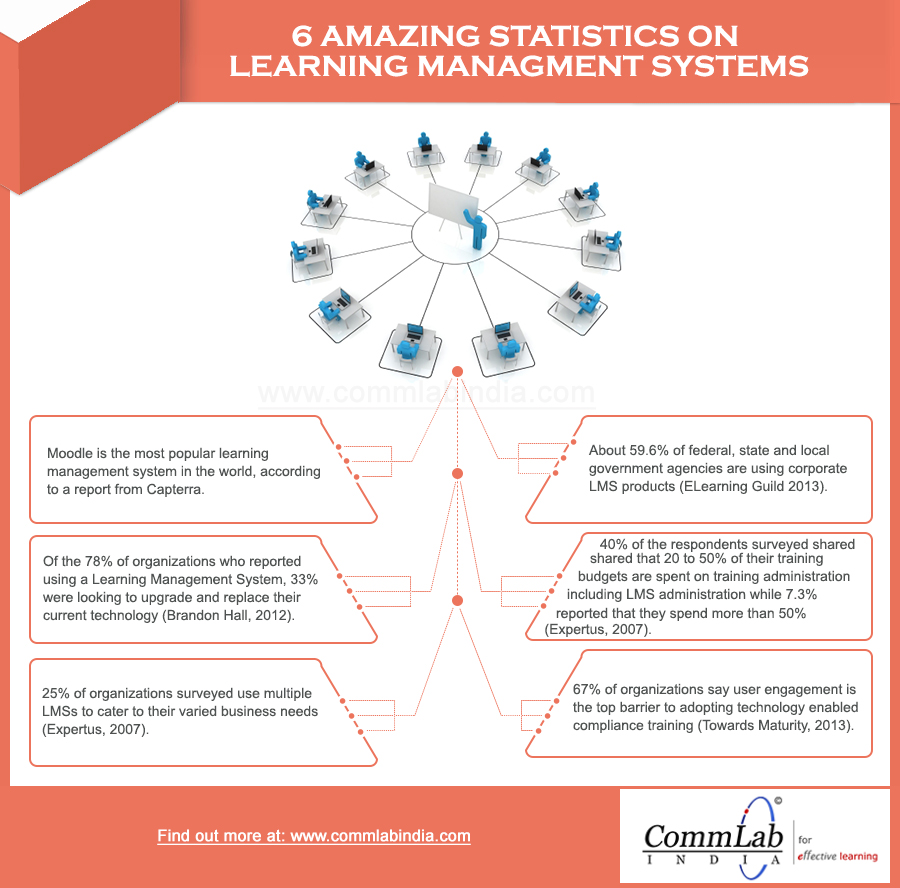 6 Amazing Statistics on Learning Management Systems - An Infographic
