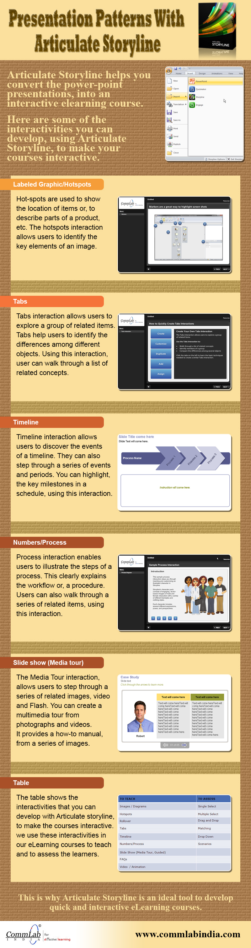 Presentation Patterns with Articulate Storyline - An Infographic