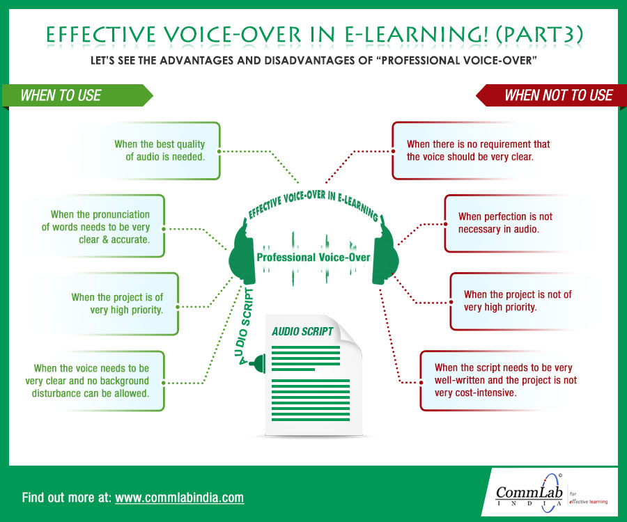Effective Voice-Over in E-learning (Part 3) – An Infographic