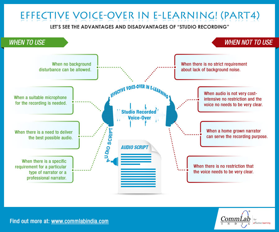 Effective Voice-over in E-learning (Part 4) - An Infographic