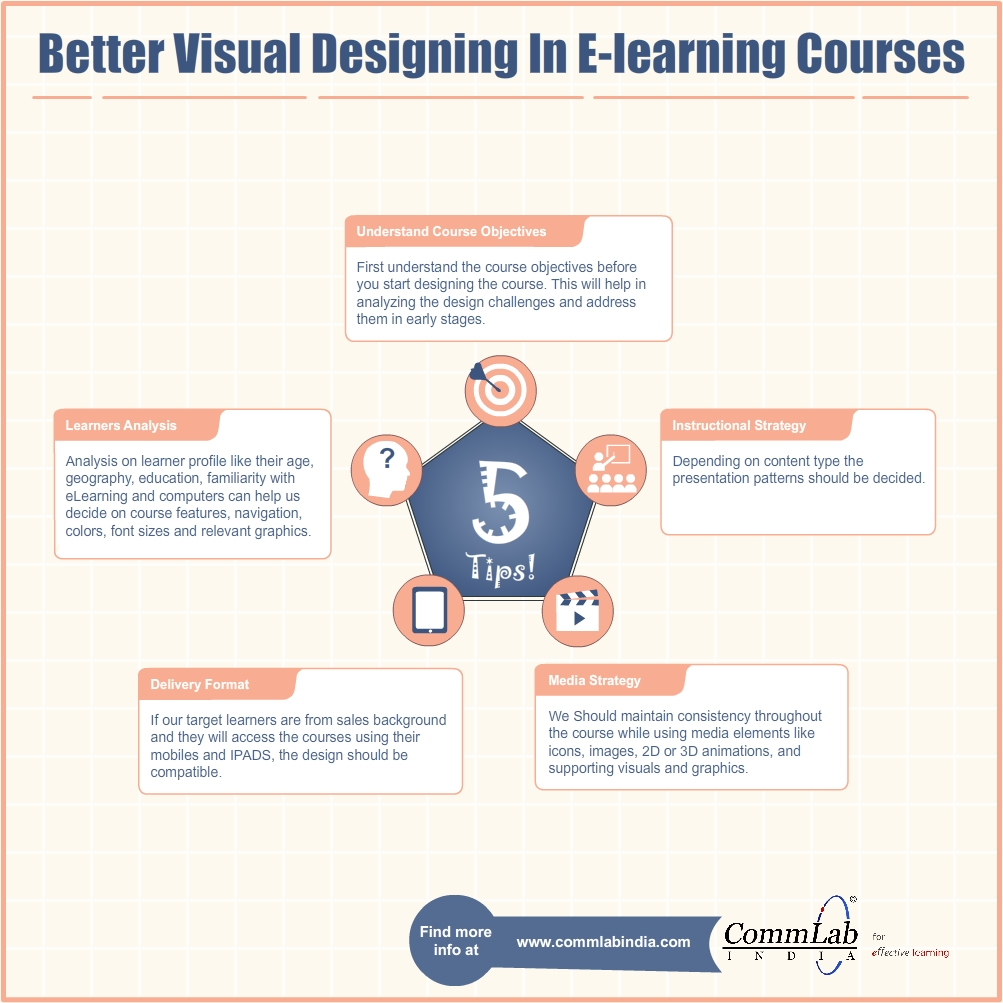 Better Visual Designing in E-learning Courses – An Infographic