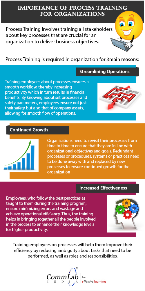 Importance of Process Training for Organizations – An Infographic